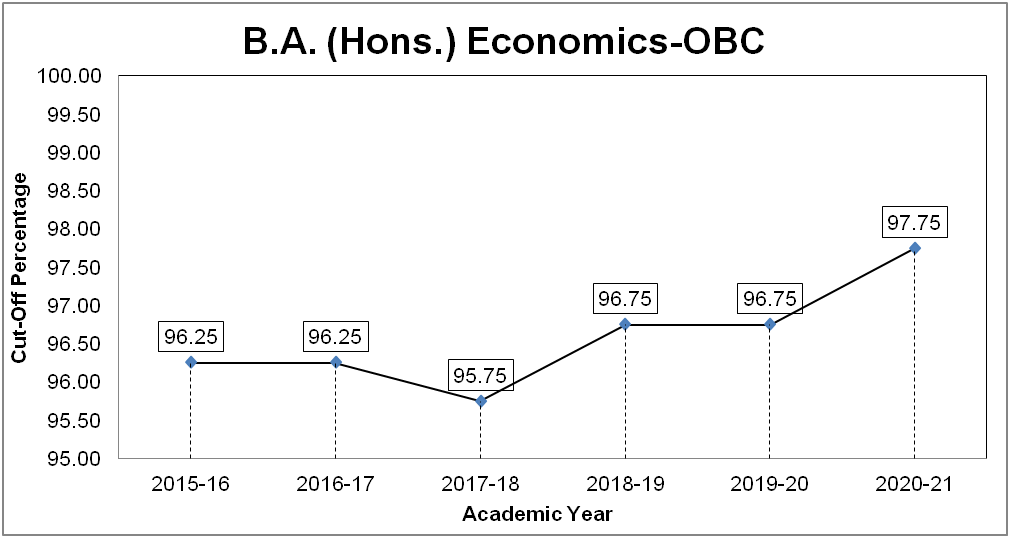 B.A. (Hons.) Economics Cut-off