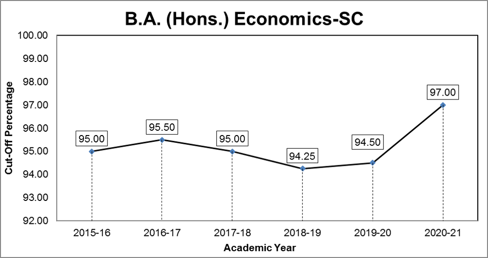 B.A.(Hons.) Economics Cut-off